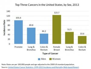 Chart showing top cancers by sex