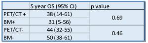 chart showing PET/BM Concordance v Discordance outcomes