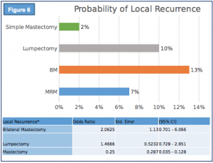 Probability of local recurrence in mastectomy outcomes