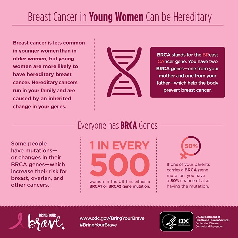 Is Heredity a Factor in Breast Cancer?